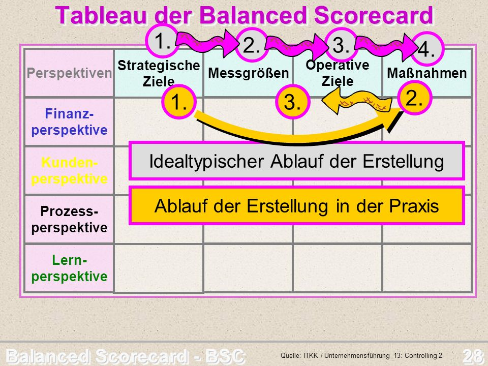 Tableau der Balanced Scorecard