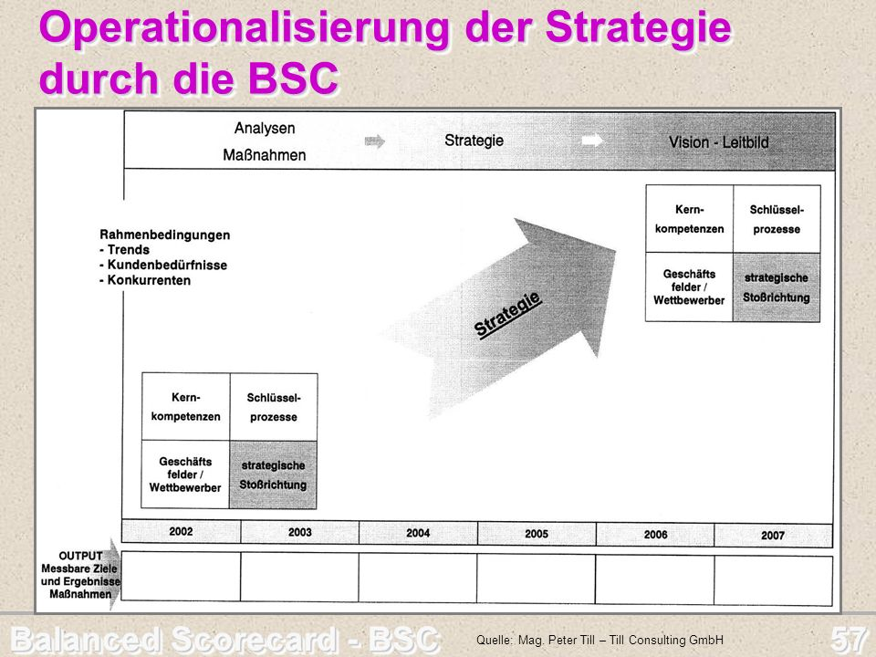 Operationalisierung der Strategie durch die BSC