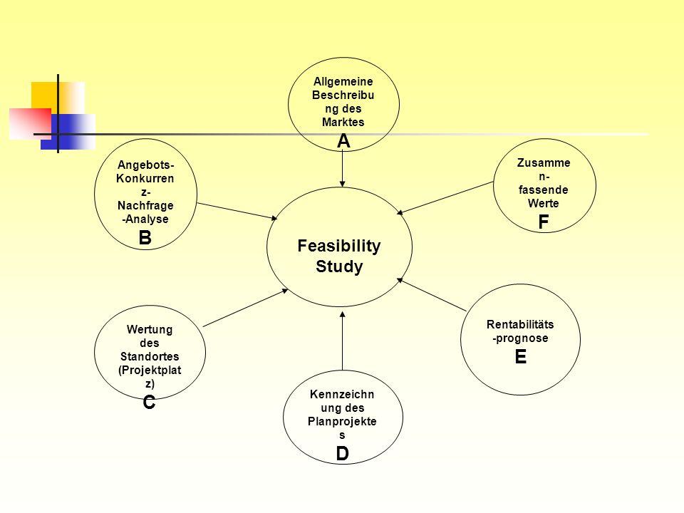 A F B E C D Feasibility Study Allgemeine Beschreibung des Marktes