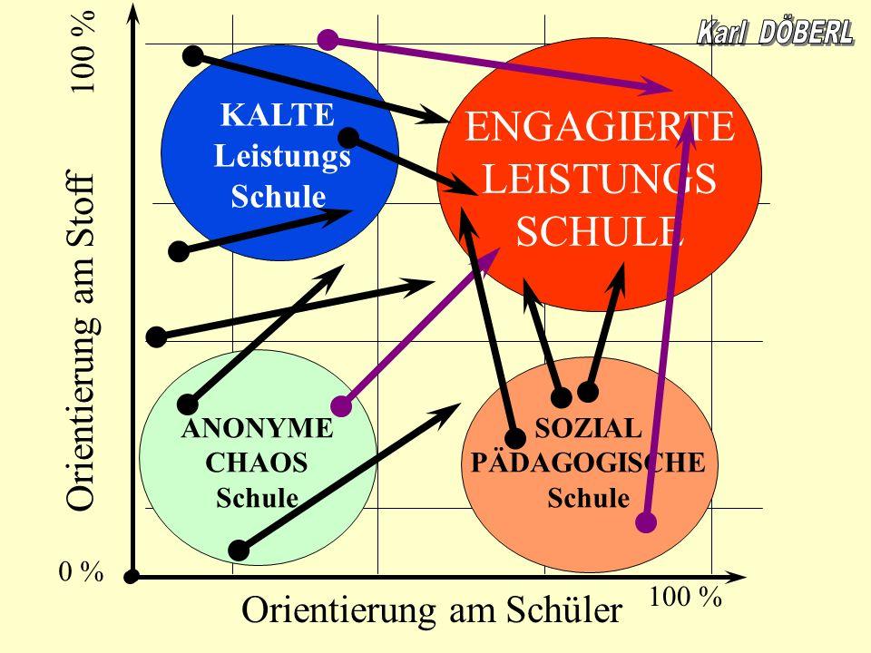 ENGAGIERTE LEISTUNGS SCHULE Orientierung am Stoff