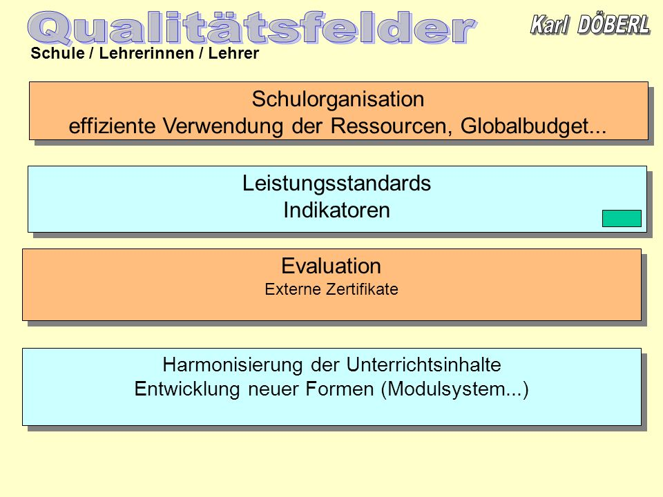 Qualitätsfelder Schulorganisation