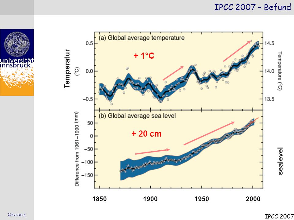 IPCC 2007 – Befund + 1°C + 20 cm Temperatur sealevel 1850 1900 1950