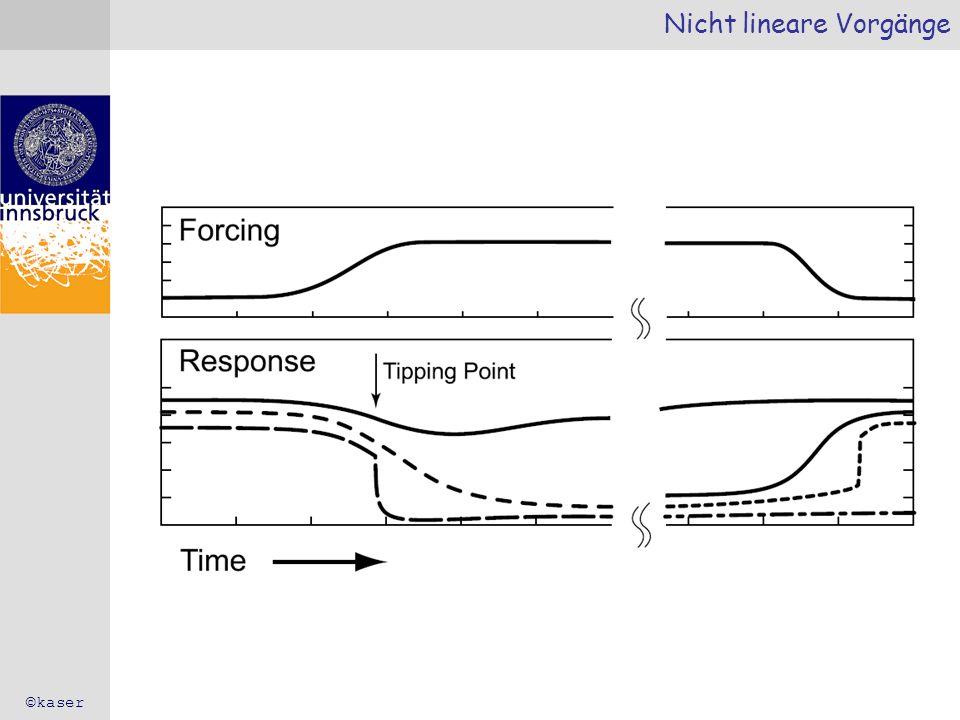 Nicht lineare Vorgänge