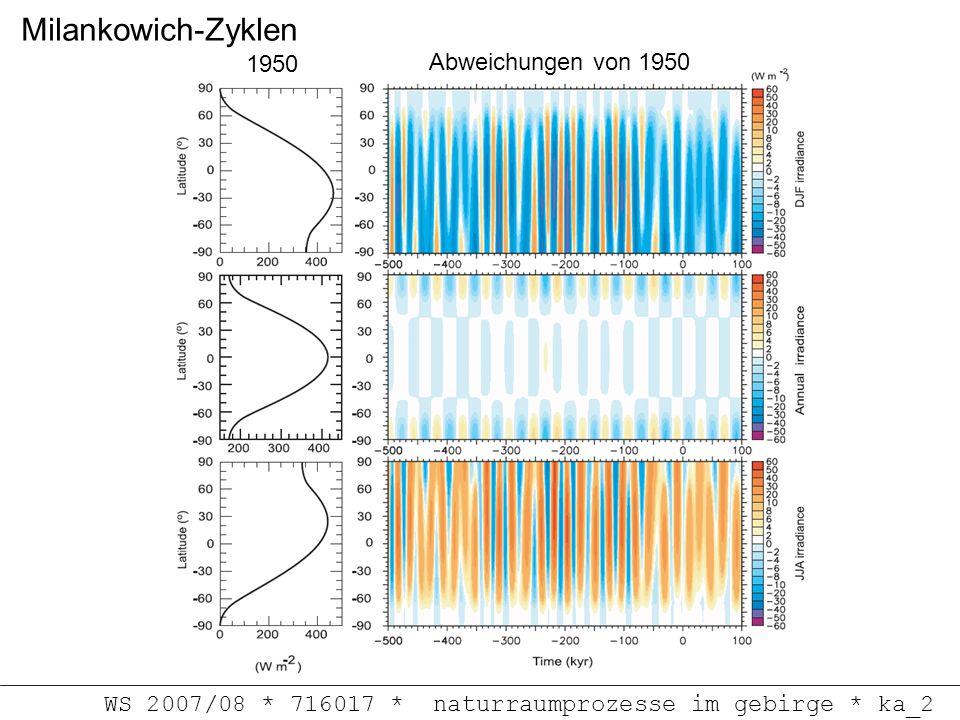 Milankowich-Zyklen 1950 Abweichungen von 1950