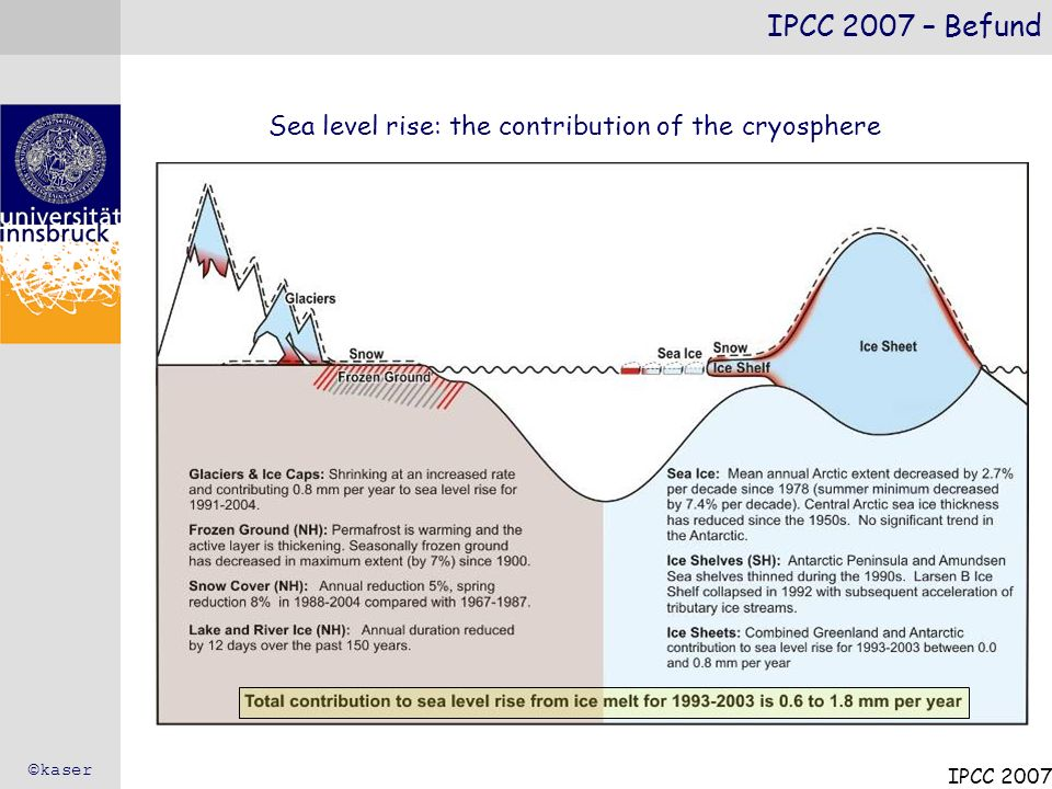 IPCC 2007 – Befund Sea level rise: the contribution of the cryosphere
