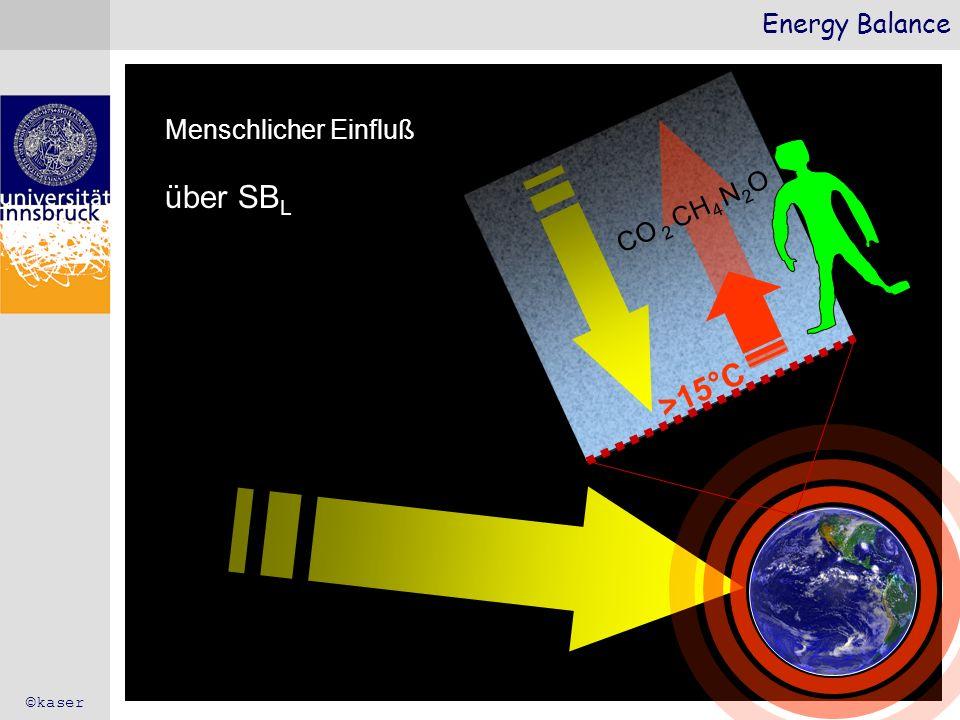 über SBL >15°C Energy Balance Menschlicher Einfluß CO 2 CH4 N2O