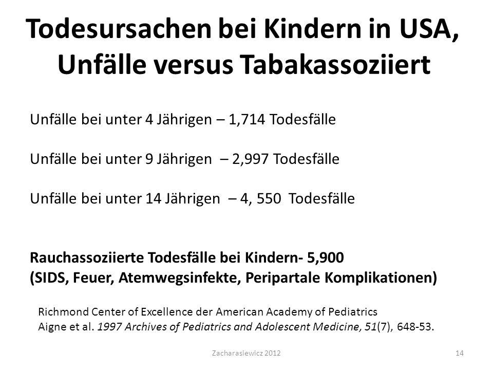 Todesursachen bei Kindern in USA, Unfälle versus Tabakassoziiert