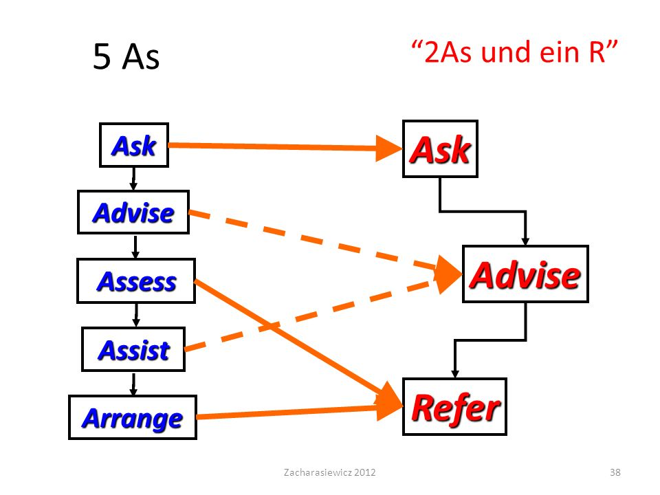 5 As Ask Advise Refer 2As und ein R Ask Advise Assess Assist Arrange