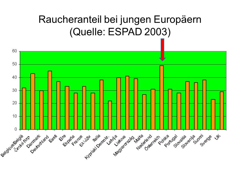 Raucheranteil bei jungen Europäern