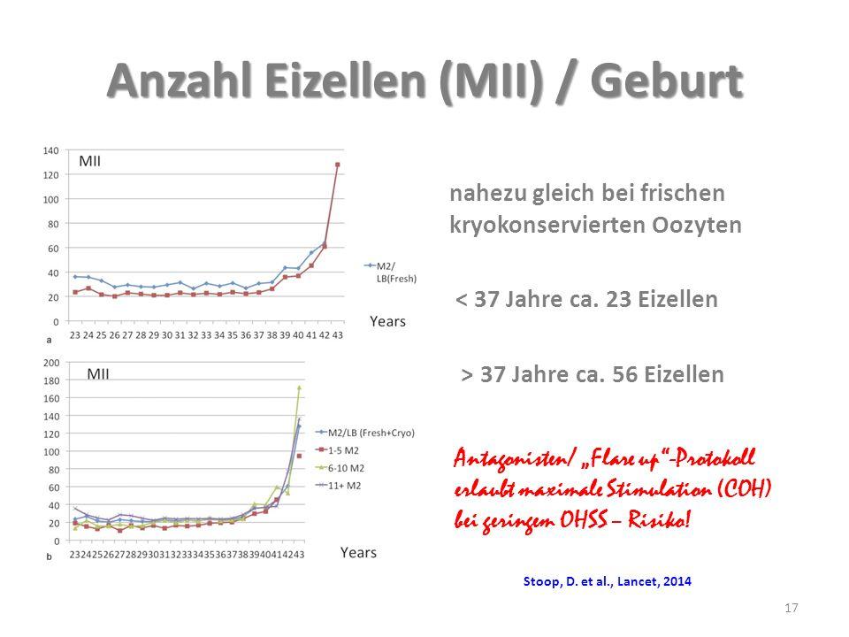Anzahl Eizellen (MII) / Geburt