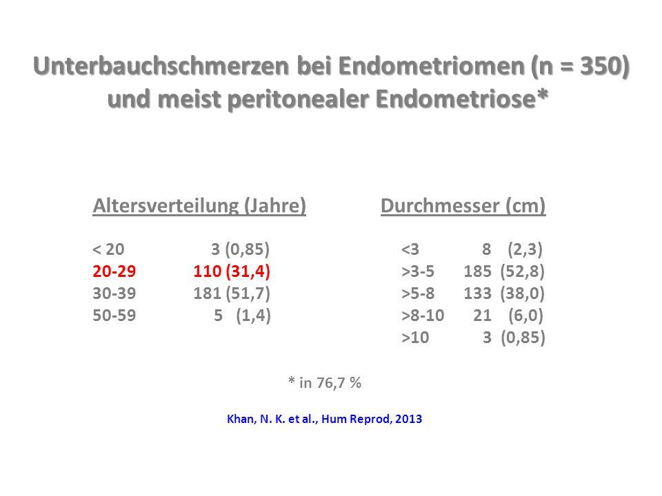 Unterbauchschmerzen bei Endometriomen (n = 350)