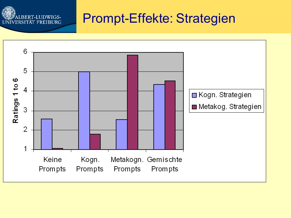 Prompt-Effekte: Strategien
