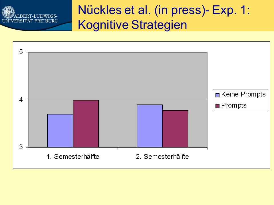 Nückles et al. (in press)- Exp. 1: Kognitive Strategien