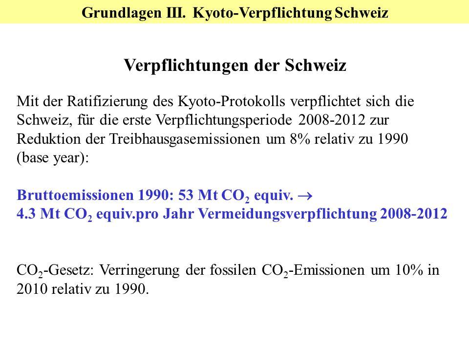 Grundlagen III. Kyoto-Verpflichtung Schweiz