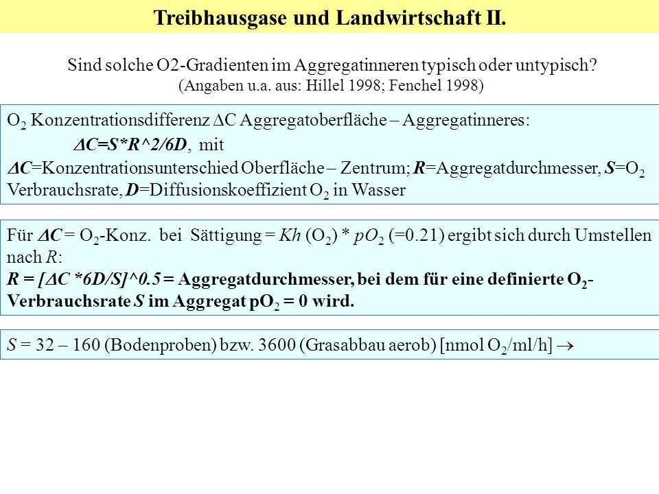 Treibhausgase und Landwirtschaft II.