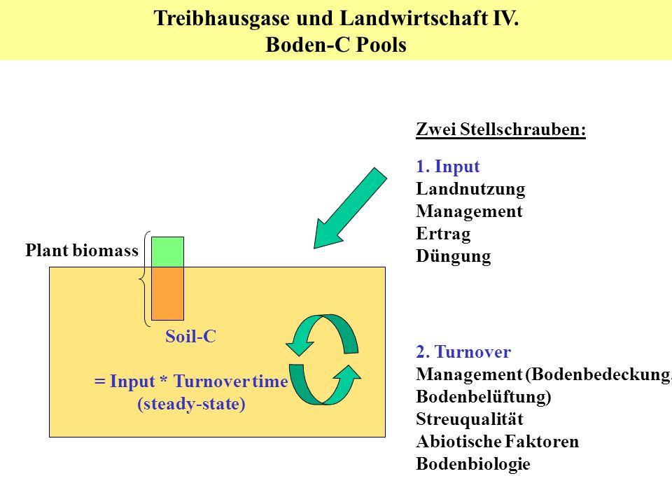 Treibhausgase und Landwirtschaft IV.