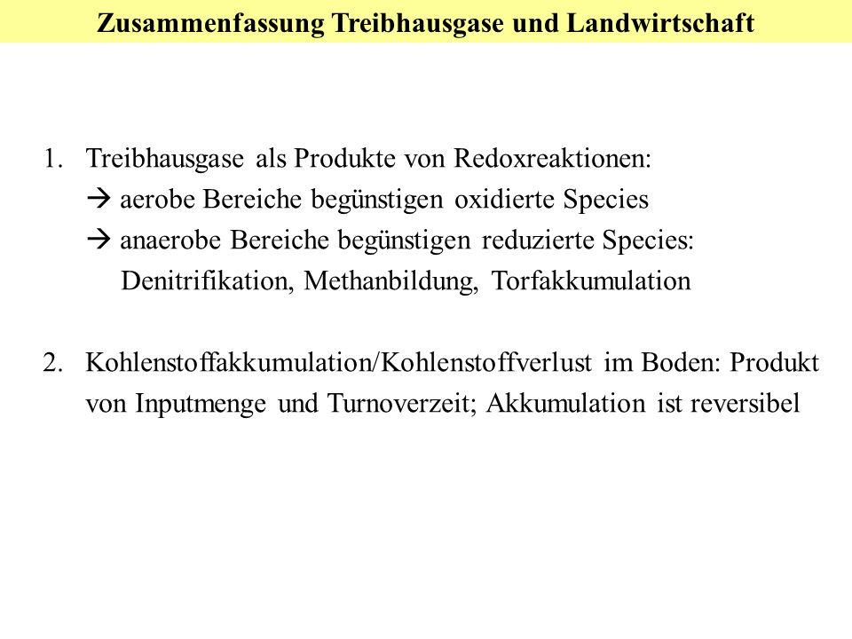 Zusammenfassung Treibhausgase und Landwirtschaft