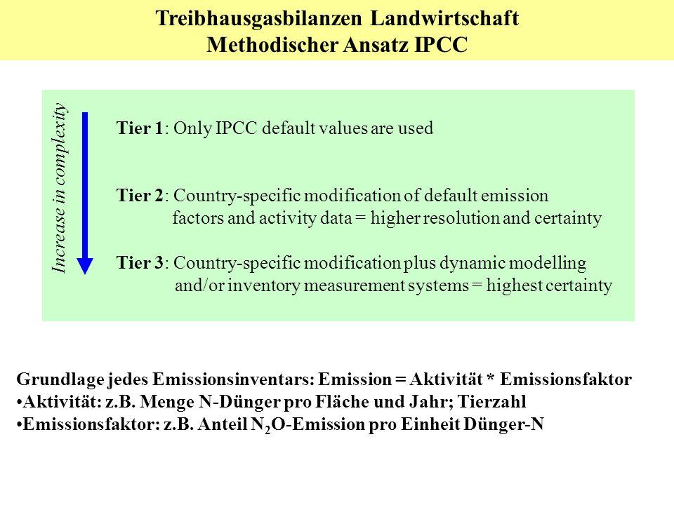 Treibhausgasbilanzen Landwirtschaft Methodischer Ansatz IPCC