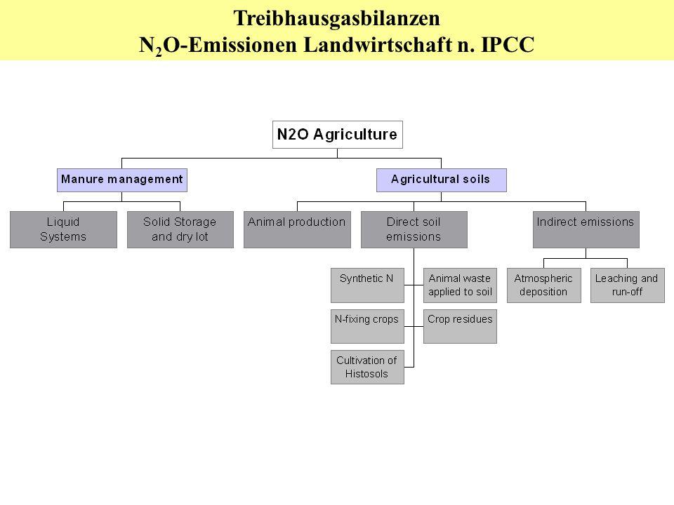 Treibhausgasbilanzen N2O-Emissionen Landwirtschaft n. IPCC