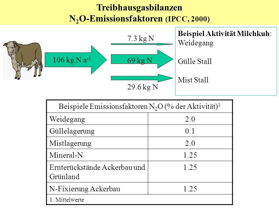 Treibhausgasbilanzen N2O-Emissionsfaktoren (IPCC, 2000)