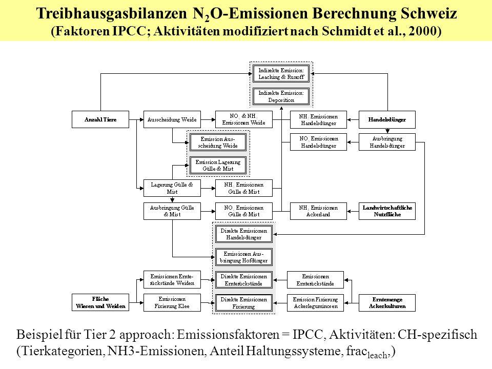 Treibhausgasbilanzen N2O-Emissionen Berechnung Schweiz
