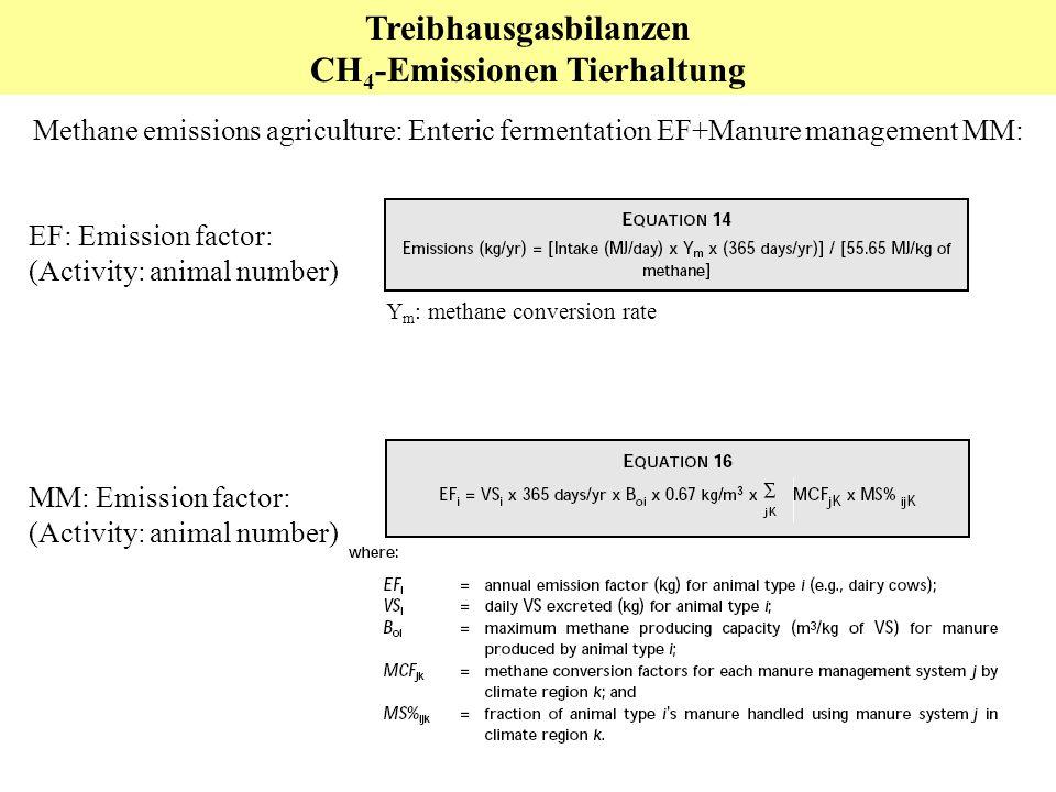 Treibhausgasbilanzen CH4-Emissionen Tierhaltung