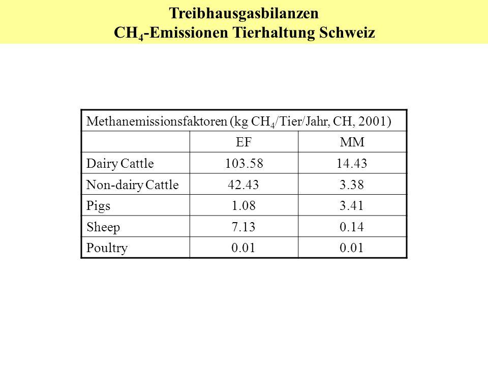 Treibhausgasbilanzen CH4-Emissionen Tierhaltung Schweiz