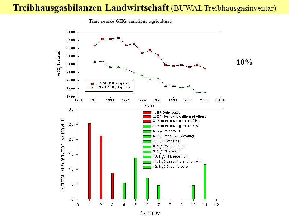 Treibhausgasbilanzen Landwirtschaft (BUWAL Treibhausgasinventar)