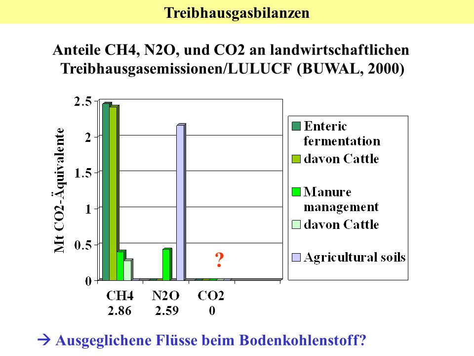 Treibhausgasbilanzen