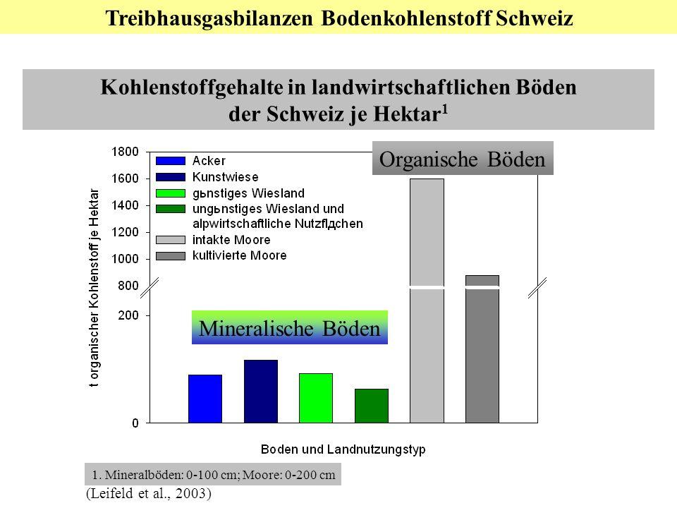 Teil 3: Nationale Ebene: Bodenkohlenstoff