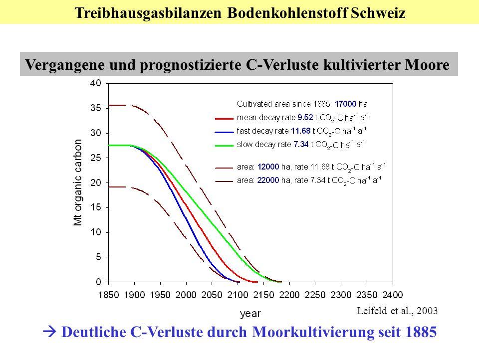Treibhausgasbilanzen Bodenkohlenstoff Schweiz