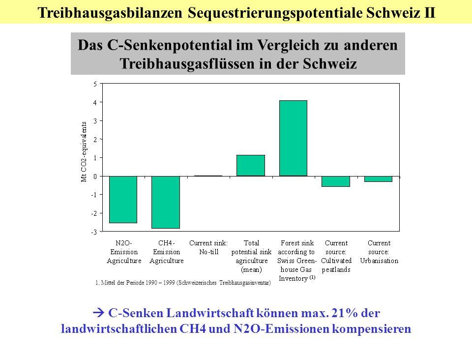 Treibhausgasbilanzen Sequestrierungspotentiale Schweiz II