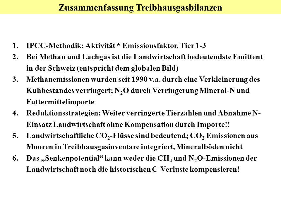 Zusammenfassung Treibhausgasbilanzen