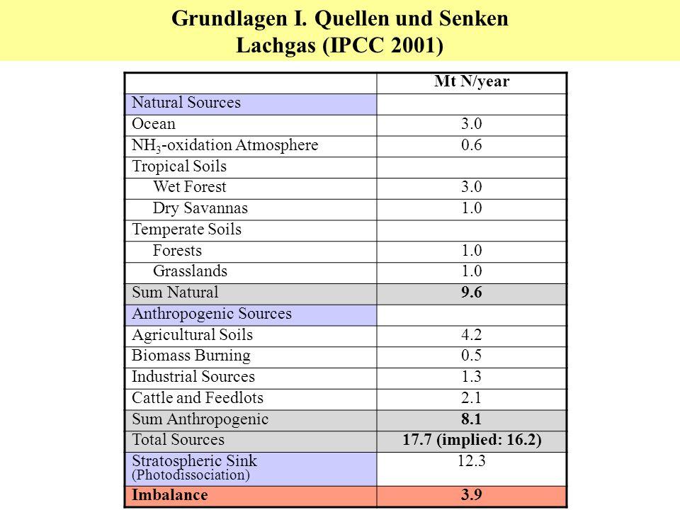 Grundlagen I. Quellen und Senken