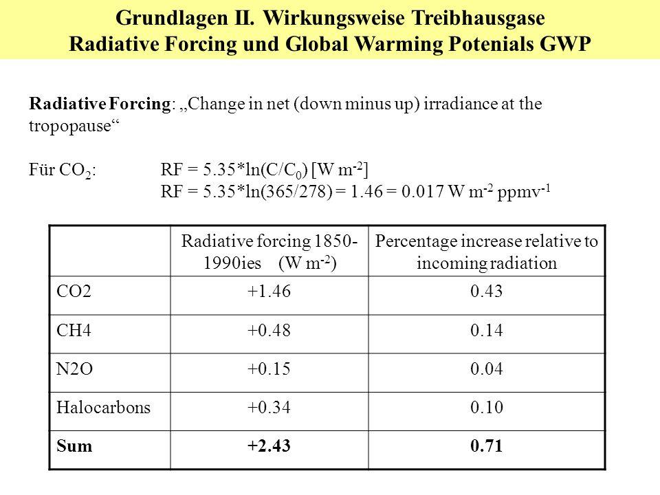 Grundlagen II. Wirkungsweise Treibhausgase