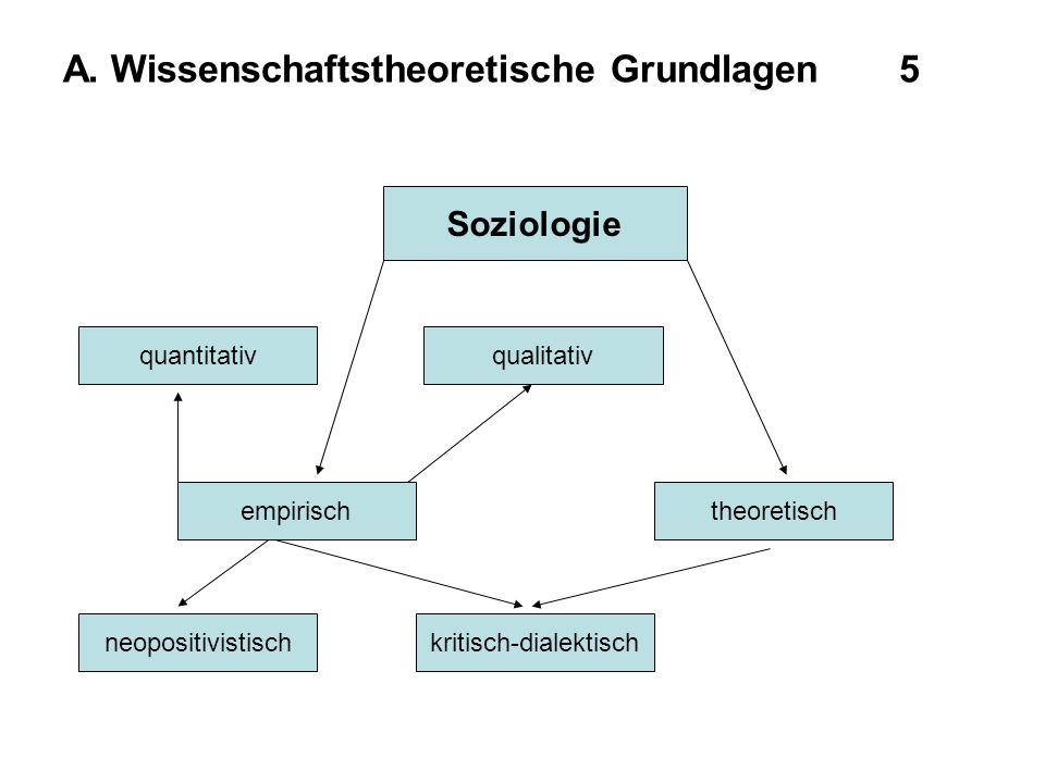 A. Wissenschaftstheoretische Grundlagen 5