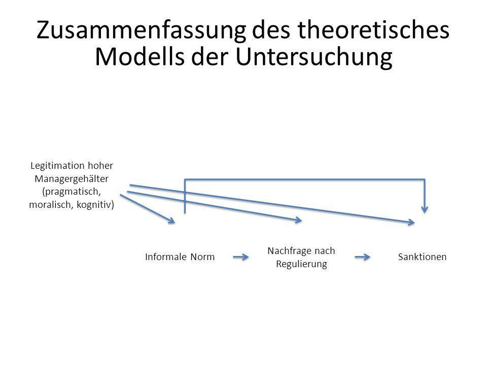 Zusammenfassung des theoretisches Modells der Untersuchung