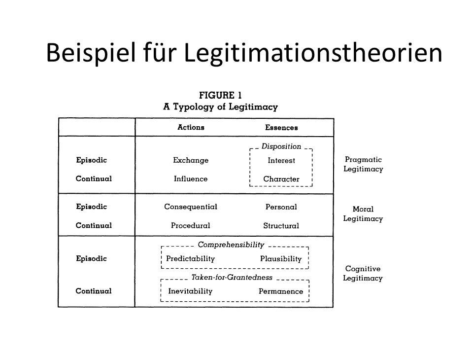Beispiel für Legitimationstheorien