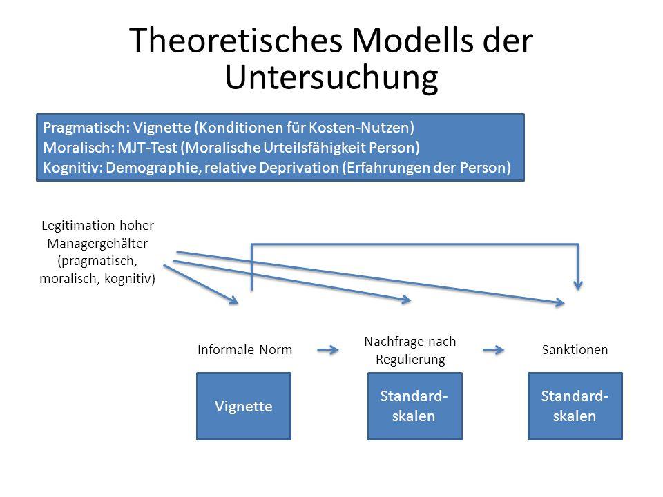 Theoretisches Modells der Untersuchung