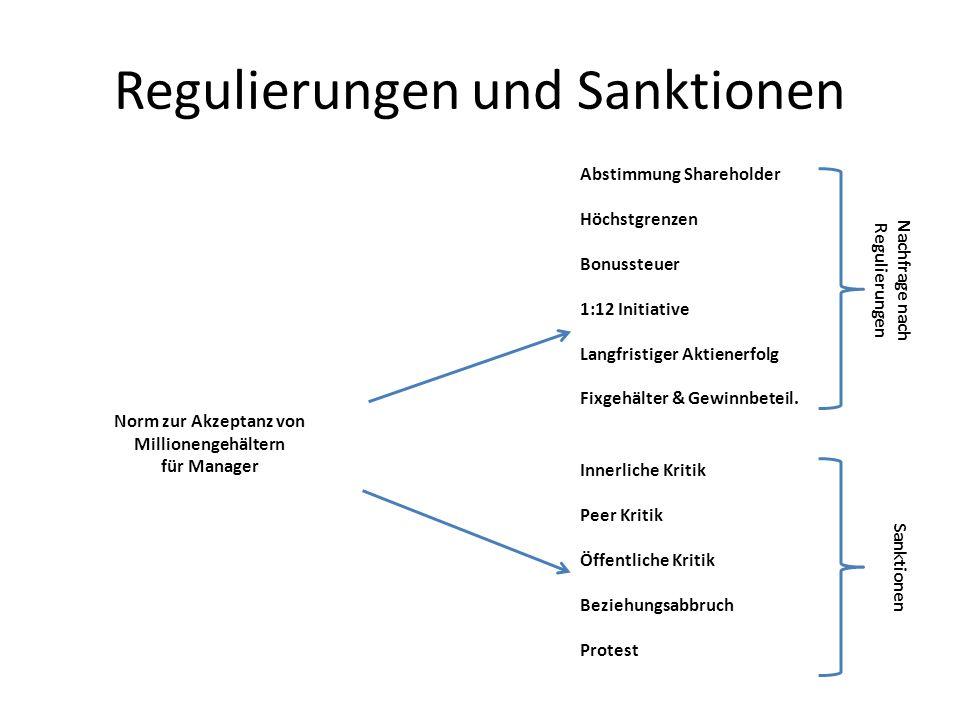Regulierungen und Sanktionen