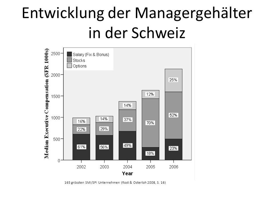 Entwicklung der Managergehälter in der Schweiz