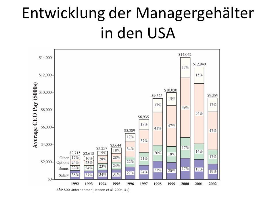 Entwicklung der Managergehälter in den USA