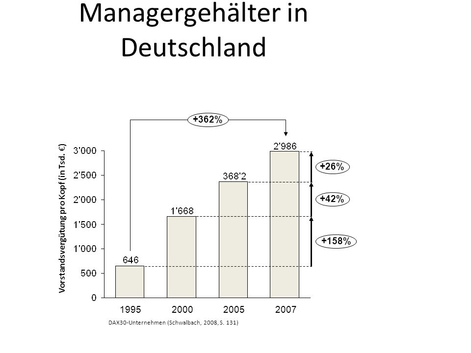 Entwicklung der Managergehälter in Deutschland