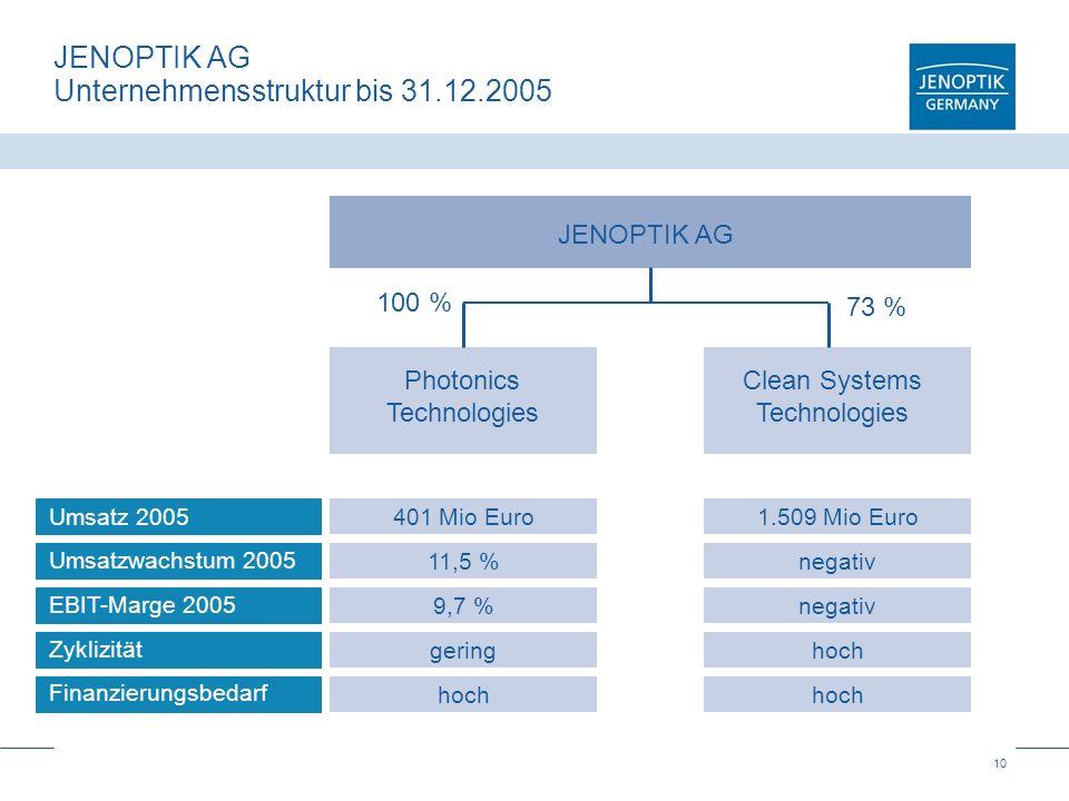 JENOPTIK AG Unternehmensstruktur bis 31.12.2005