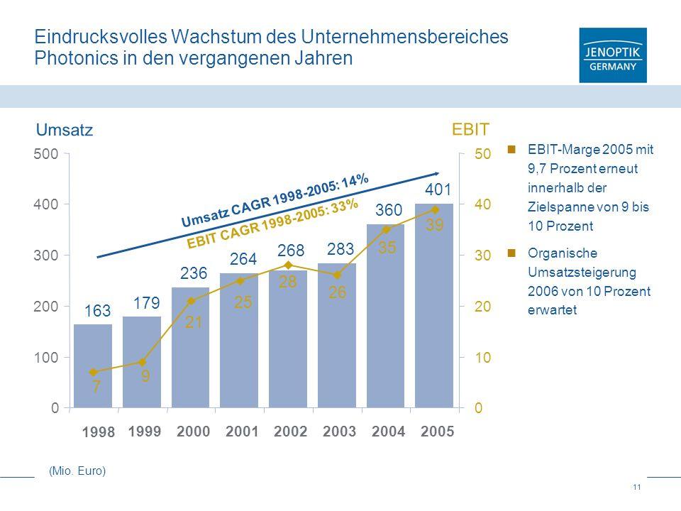 Eindrucksvolles Wachstum des Unternehmensbereiches Photonics in den vergangenen Jahren