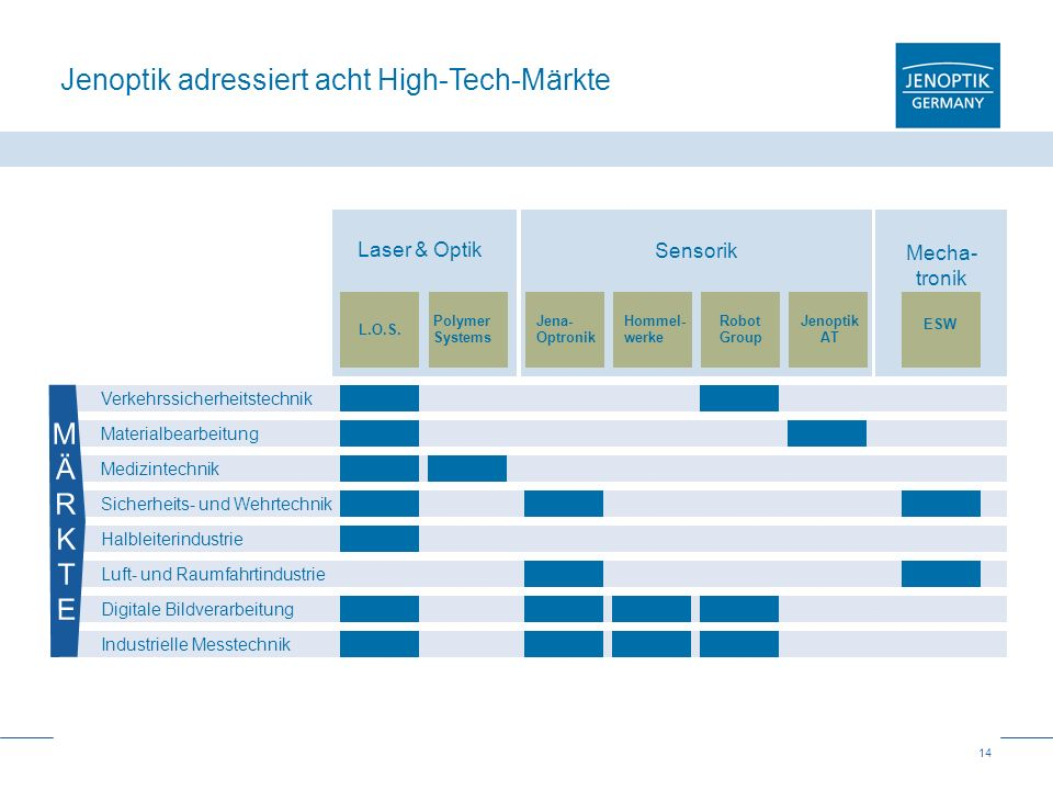 Jenoptik adressiert acht High-Tech-Märkte