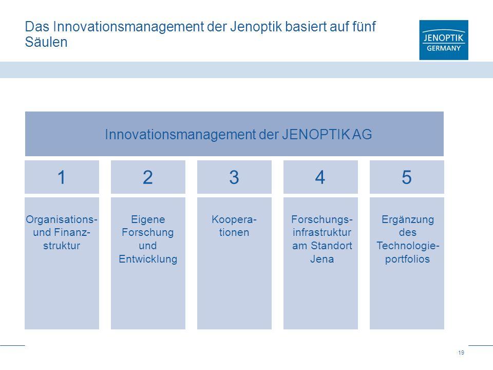 Das Innovationsmanagement der Jenoptik basiert auf fünf Säulen