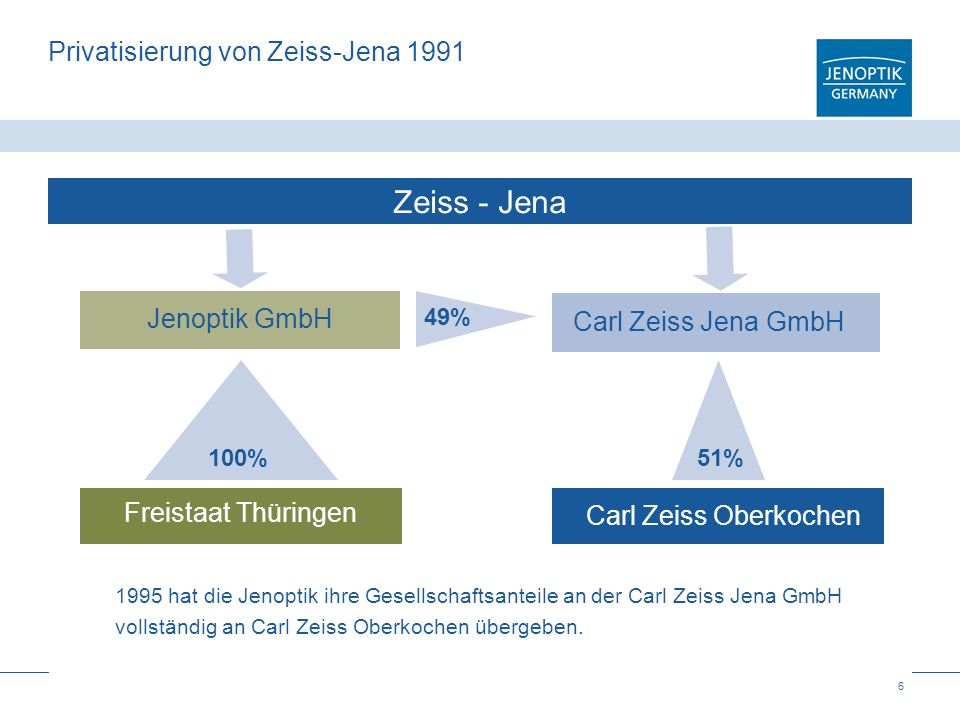 Privatisierung von Zeiss-Jena 1991