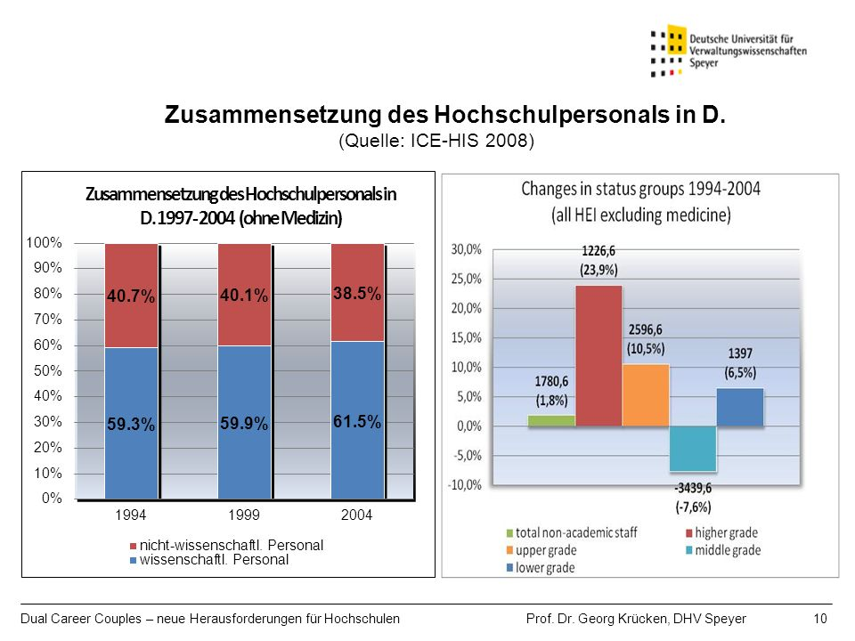 Zusammensetzung des Hochschulpersonals in D. (Quelle: ICE-HIS 2008)
