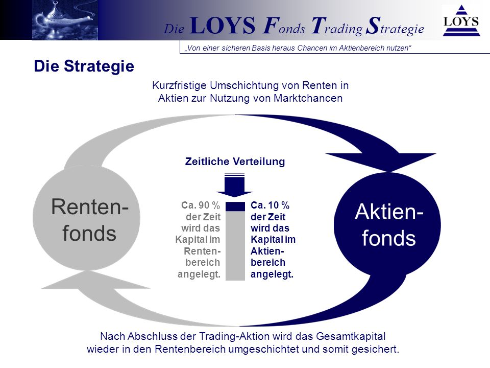Renten- fonds Aktien- fonds Die Strategie